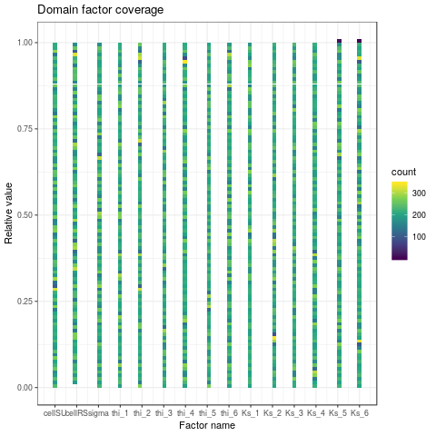 Factor domain coverage