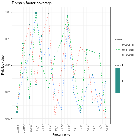 Factor domain coverage leading to measured model responses